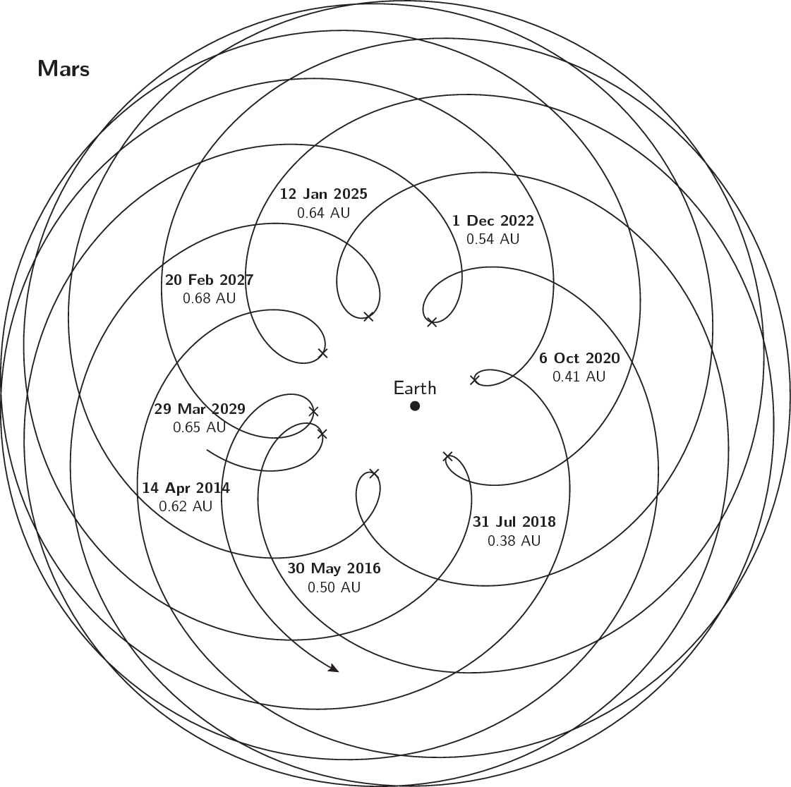 Orbit of Mars